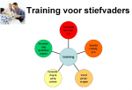 Online training voor (a.s.)stiefvaders